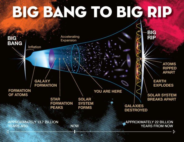 Así evolucionaría el universo hasta alcanzar el Big Rip. Imagen: Jeremy Teaford. Fuente: Universidad de Vanderbilt