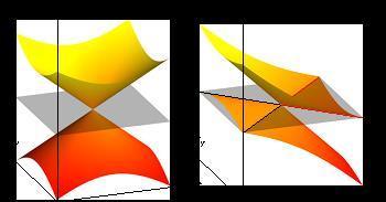 A la izquierda, el fermión de Weyl tipo I. A la derecha, el tipo II. Imagen: B. Bernevig et al. Fuente: Universidad de Princeton.