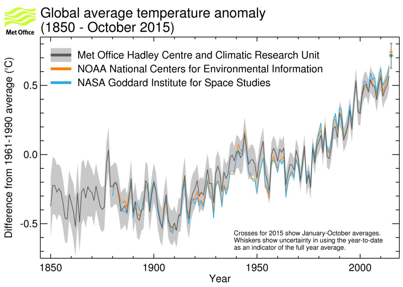 Anomalías del promedio mundial anual de la temperatura cerca de la superficie según datos de HadCRUT4.4.0.0 (la línea negra y la zona gris indican el intervalo de incertidumbre del 95%), GISTEMP (azul) y NOAAGlobalTemp (naranja). El promedio para 2015 es una cifra provisional basada en los meses de enero a octubre del año. Fuente: Centro Hadley del Servicio Meteorológico de Reino Unido. OMM.