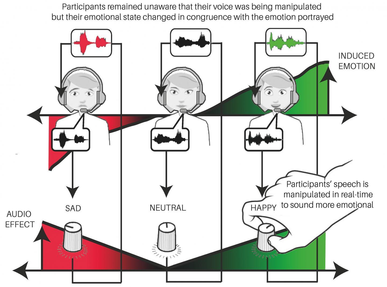 Diagrama de los cambios de emoción en función de los cambios en las voces. Fuente: IRCAM.