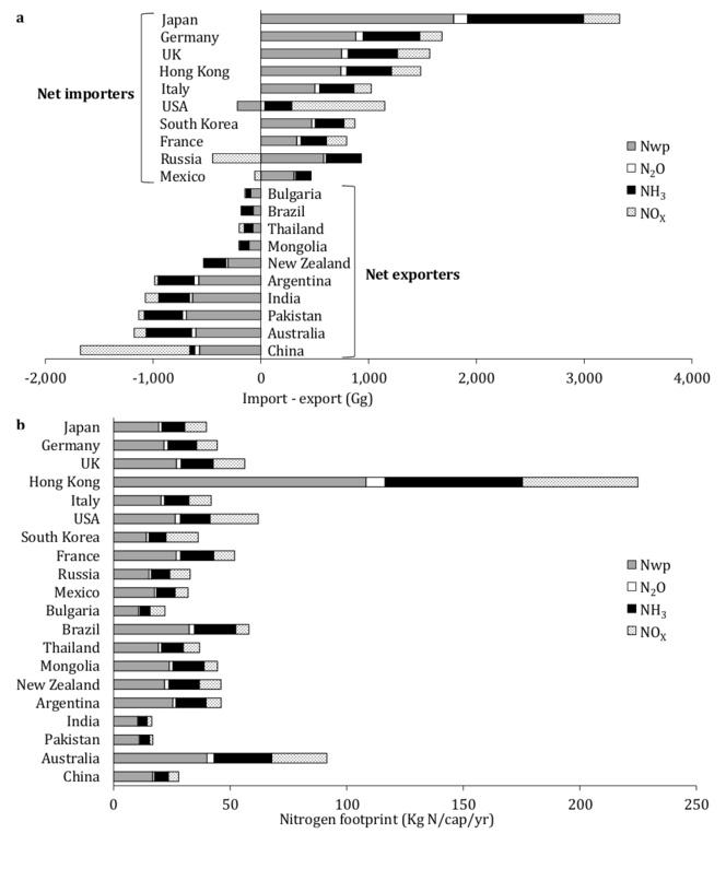 Exportadores e importadores netos de huella de carbono. Fuente: Universidad de Sídney.