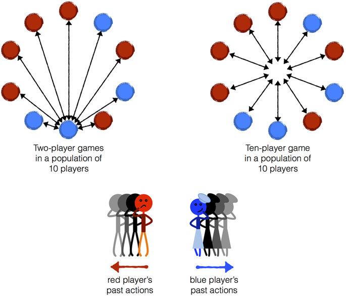 Los investigadores estudiaron grupos de más de dos jugadores. Fuente: Nature.