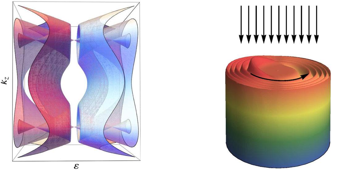 Esquema de la estructura de bandas del material y de la densidad electrónica en un cilindro del material. Las flechas muestran la radiación incidente y la dirección de rotación de los electrones. Fuente: CSIC.