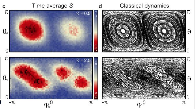 Entrelazamiento cuántico (izda.) y caos clásico (dcha.). Fuente: UCSB.