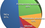 Sólo el 30% de las empresas españolas utiliza el e-learning