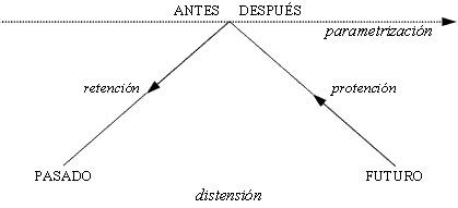 La temporalidad es una síntesis de parametrización y distensión