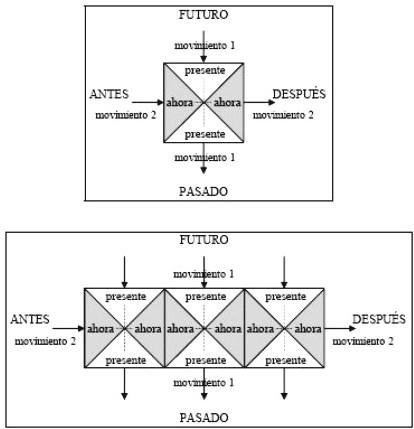 La estructura categorial y dinámica del campo de presencia