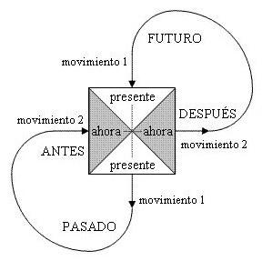 La estructura categorial y dinámica del Ahora